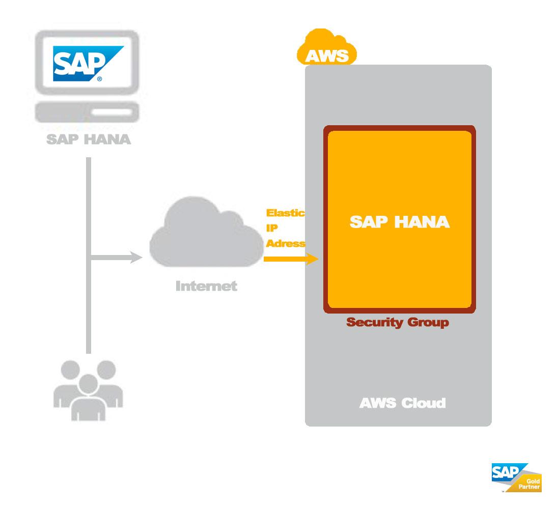 Cloudlösung für SAP HANA
