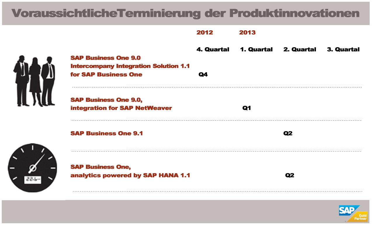 Neues für den Mittelstand von SAP