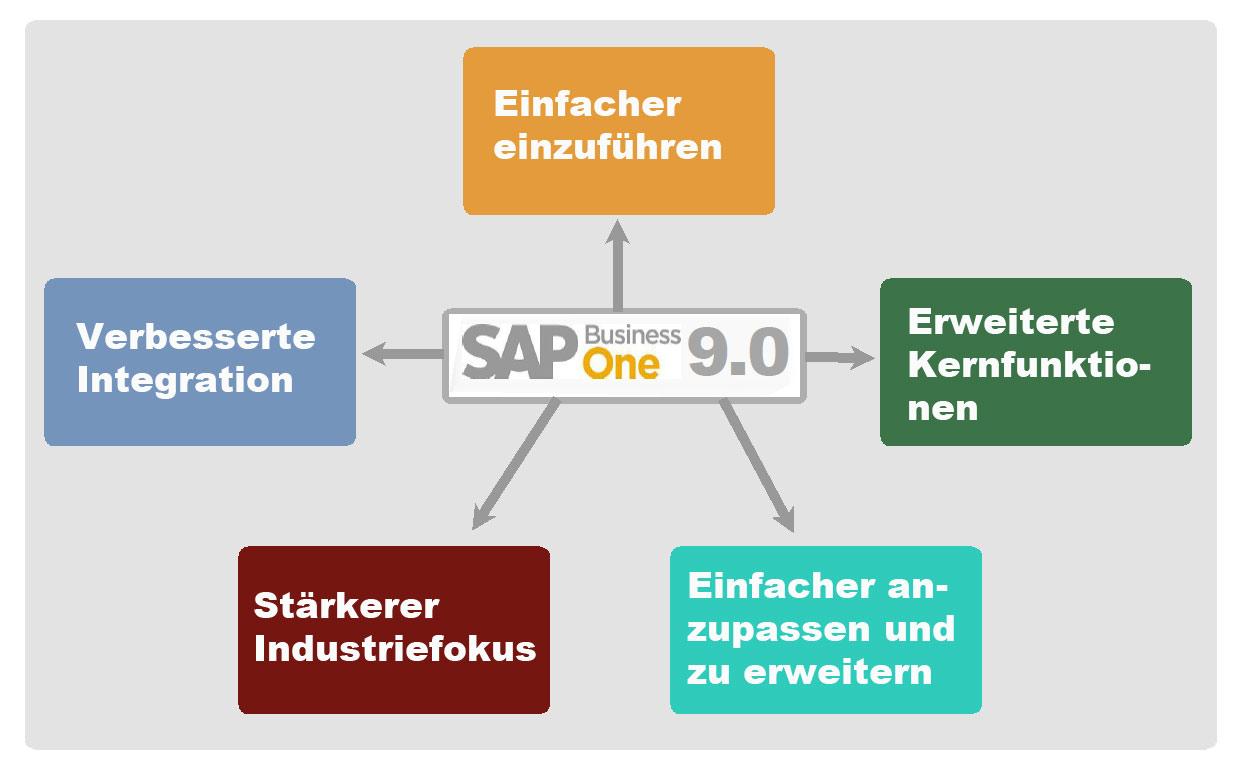 SAP Business One 9.0 Vorteile und Überblick über die neuen Funktionen