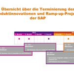 SAP Business One Termine – Produktinnovationen