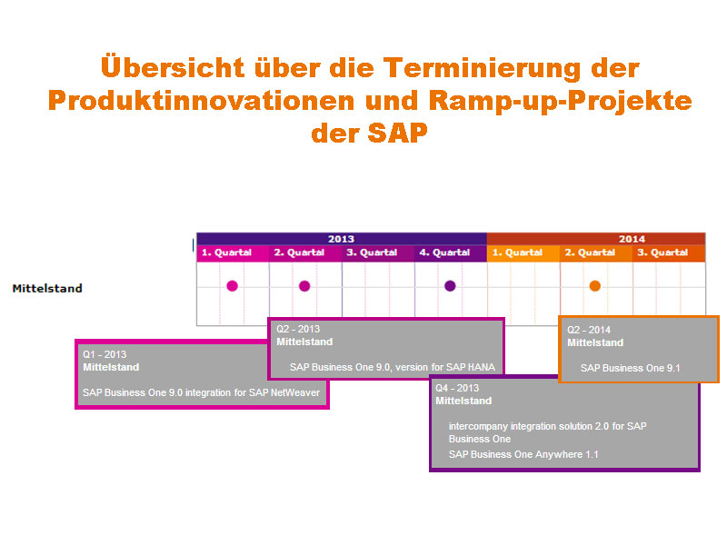 Ramp-Up Termine für den Mittelstand der SAP