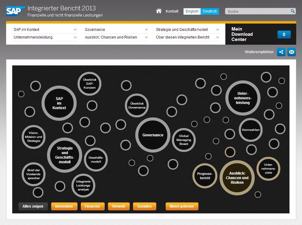 Integrierter Bericht der SAP AG