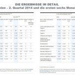Die SAP SE hat die Ergebnisse für das zweite Quartal 2014 veröffentlicht