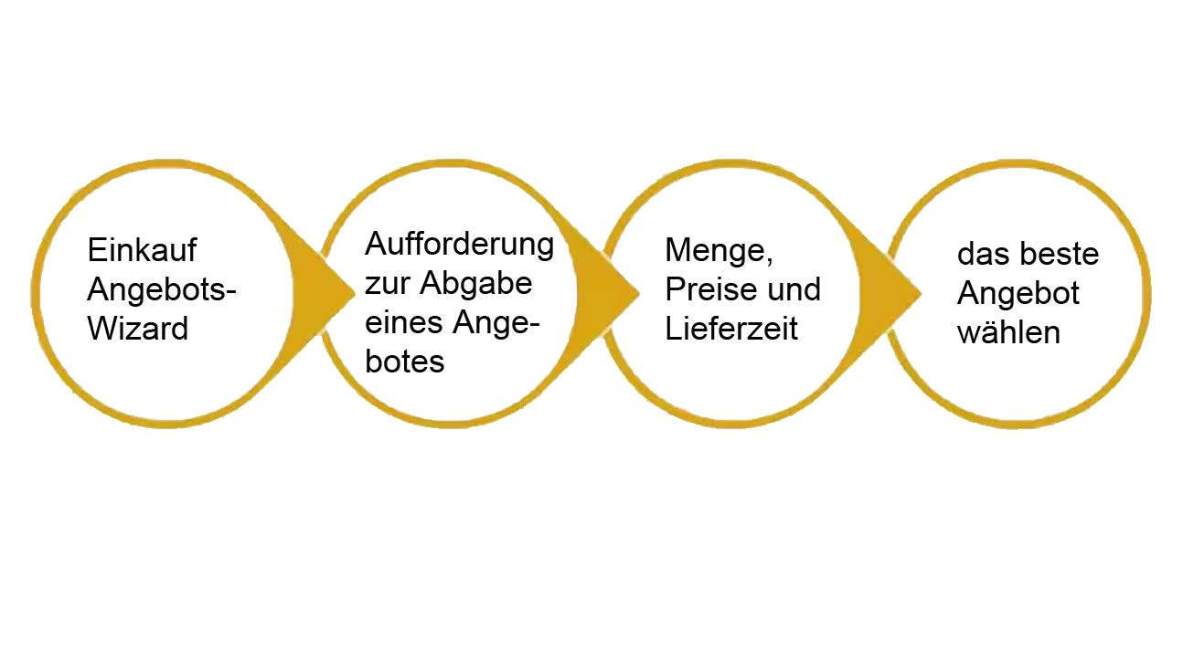 SAP Business One Einkaufsmodul