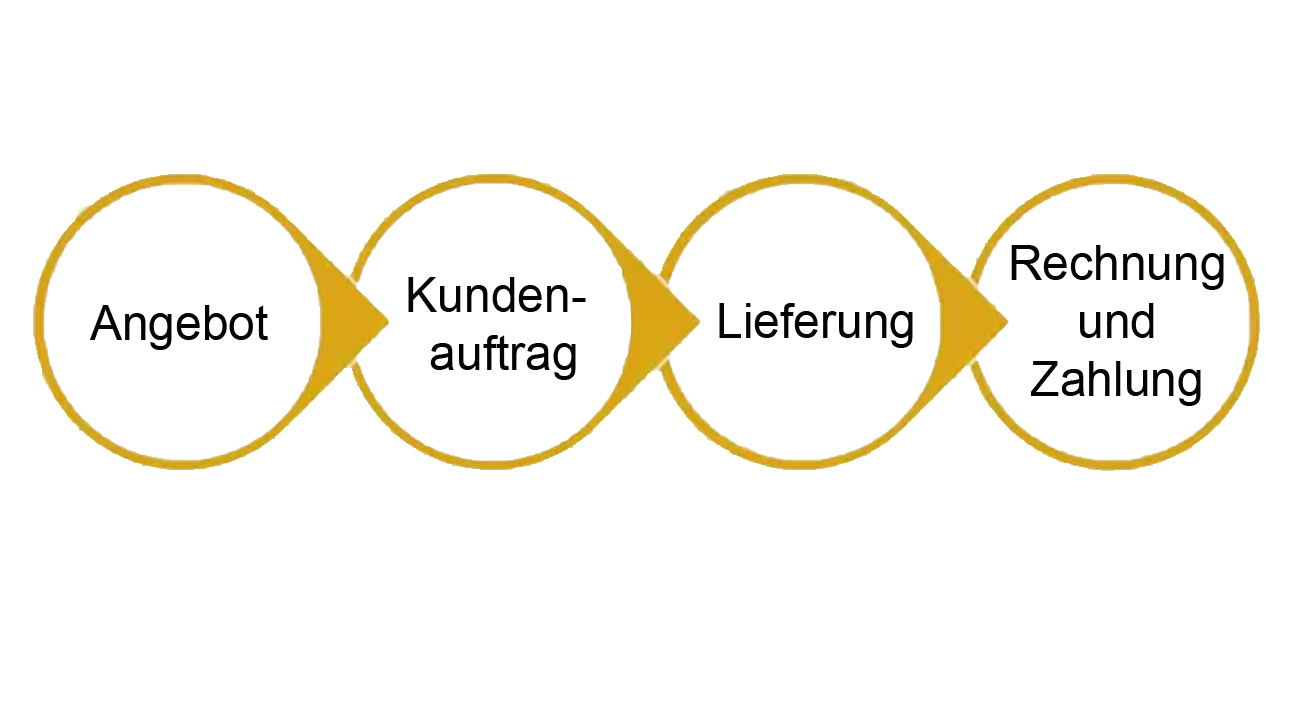 Verkaufsprozess in SAP Business One
