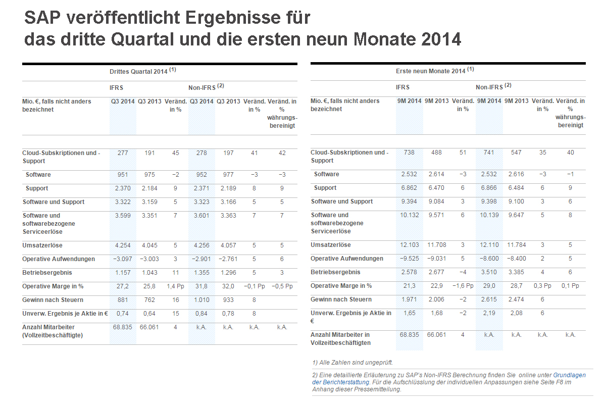 SAP SE 3. Quartal Ergebnisse