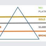 SAP PartnerEdge Programmänderungen