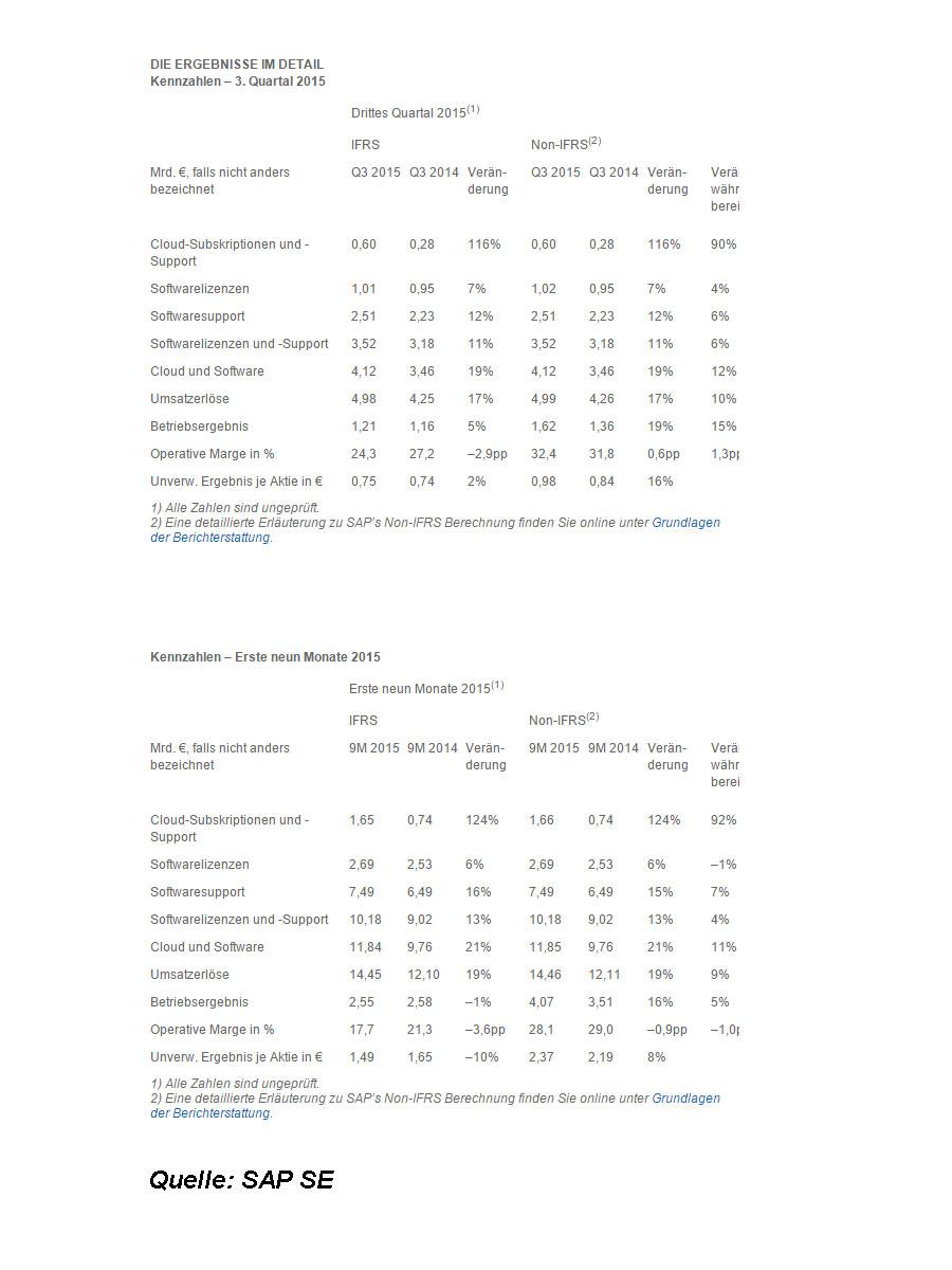 Kennzahlen und Ergebnisse im Detail