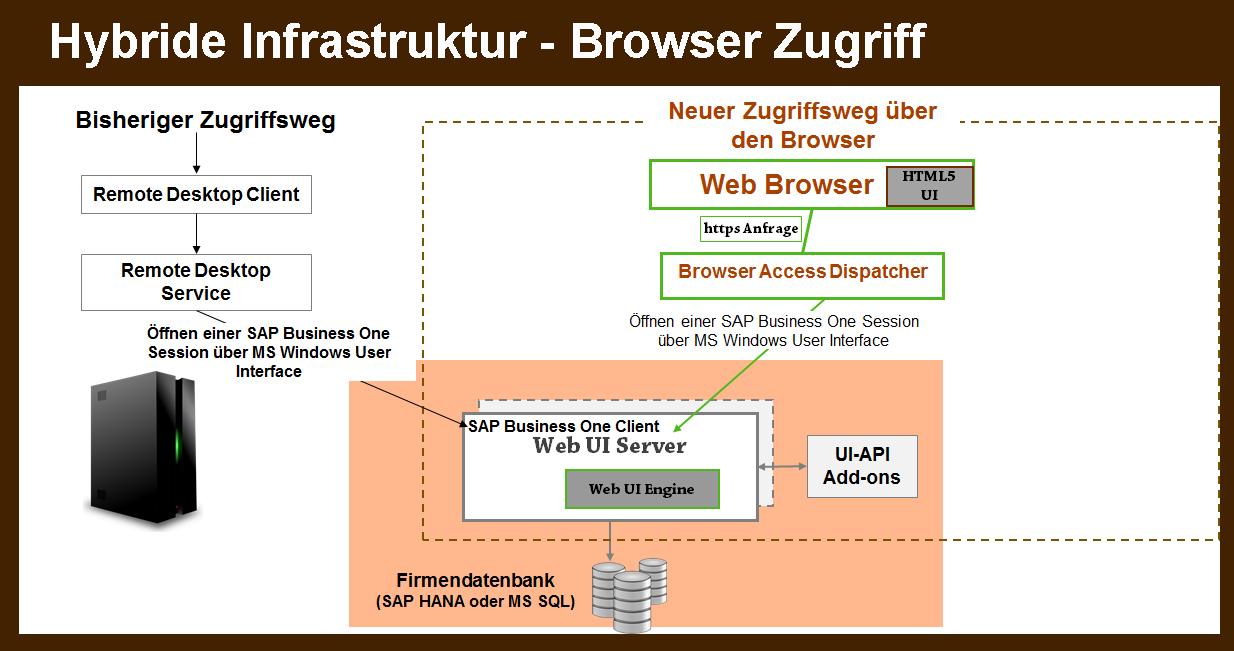 Bisheriger Zugriffsweg und neuer Zugriffsweg über den Browser im Vergleich
