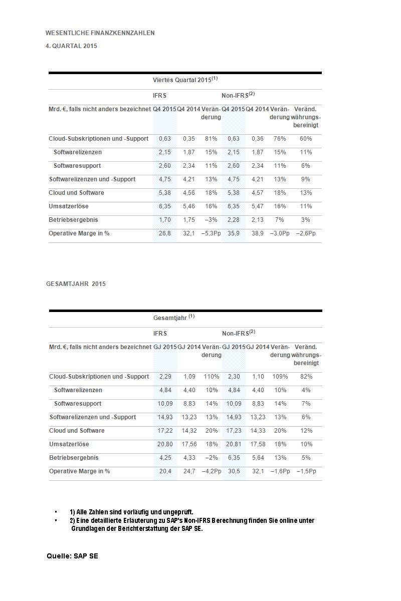 vorläufige Ergebnisse 4. Quartal und Gesamtjahr 2015