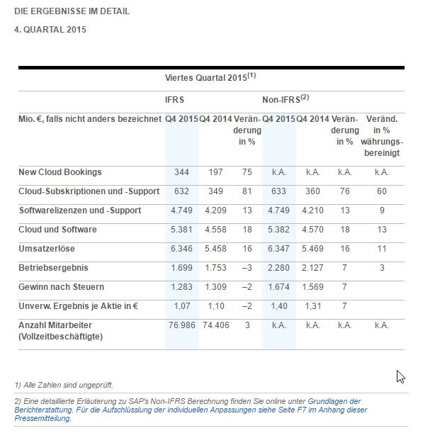 SAP Ergebnisse für das vierte Quartal 2015