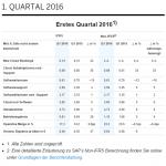 SAP veröffentlicht vorläufige Ergebnisse für das erste Quartal 2016