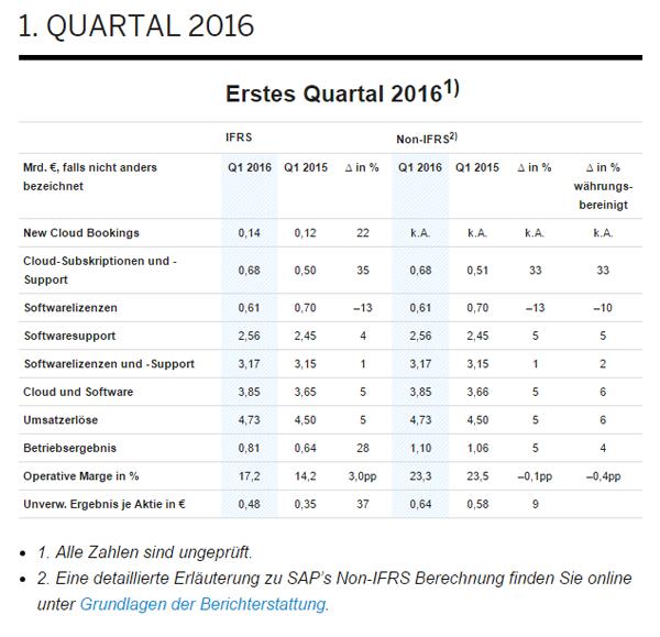 Erstes Quartal 2016 - vorläufige Ergebnisse der SAP