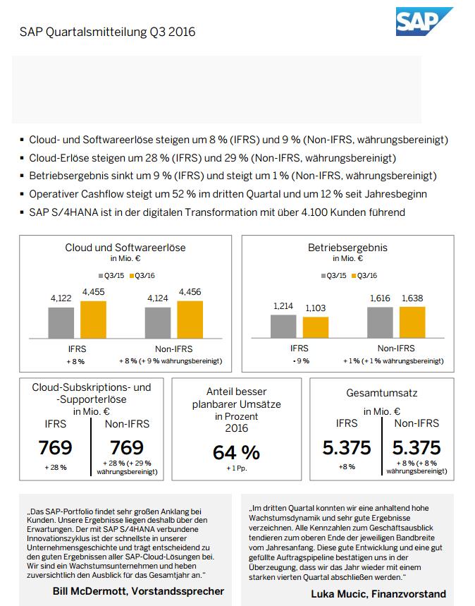 Finanzergebnisse der SAP SE