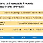 Einblicke in die Zukunft von SAP Business One