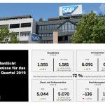 SAP-Quartalsmitteilung Q1/2019