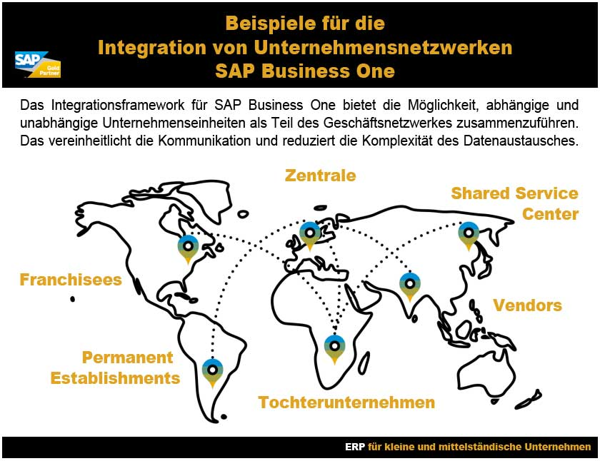 integrations framework für sap business one