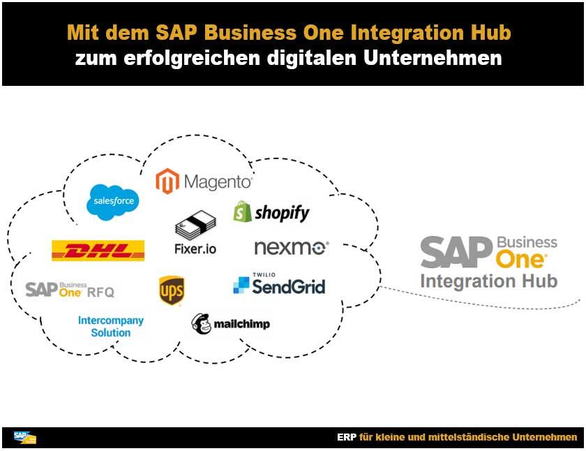 SAP Business One Integration Hub einfache und schnelle Integration