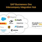 SAP Business One Integration Hub – Überblick