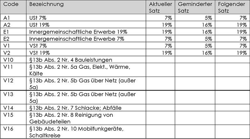 Mehrwertsteuer-Senkung in SAP Steuerzeichen