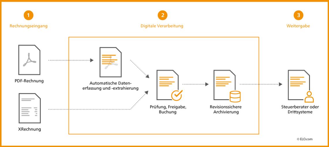 E-Rechnung für SAP Business One